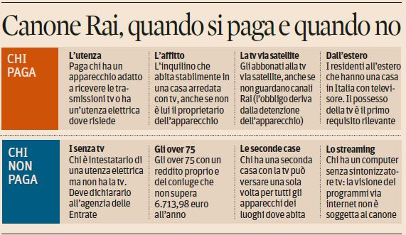 Great Possono Far Richiesta Dellu0027esenzione Del Canone RAI 2018 Anche Gli Over 75  Con Reddito Annuo Non Superiore Ai 6.713,98 Euro.