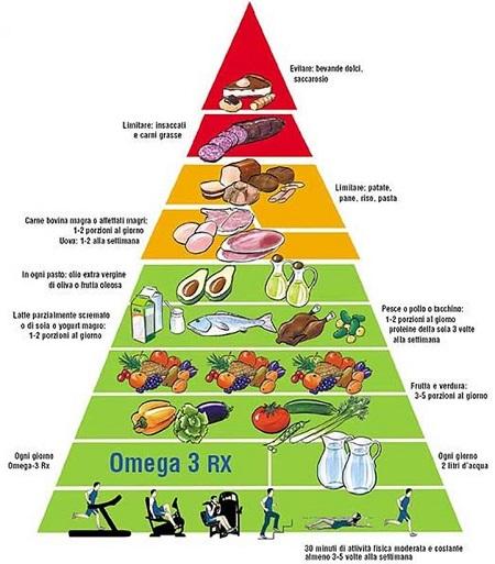 Dieta Dash: come funziona, vantaggi e svantaggi - Ultimora..