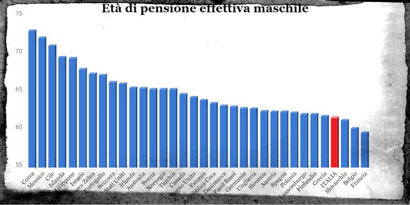 Pensioni, sindacati al governo: